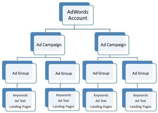 Ad account structure