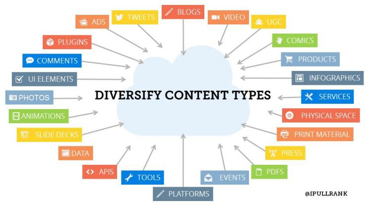 diversify content types