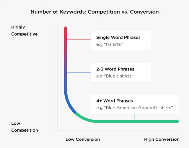 types of keyword