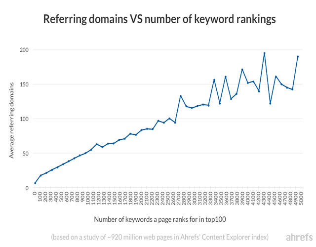 off-page seo-domain vs keyword ranking