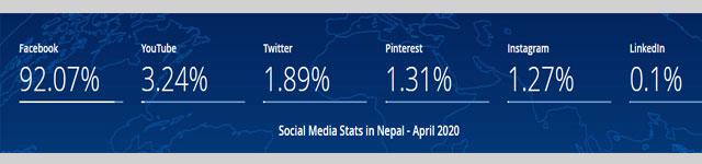 social media user in Nepal