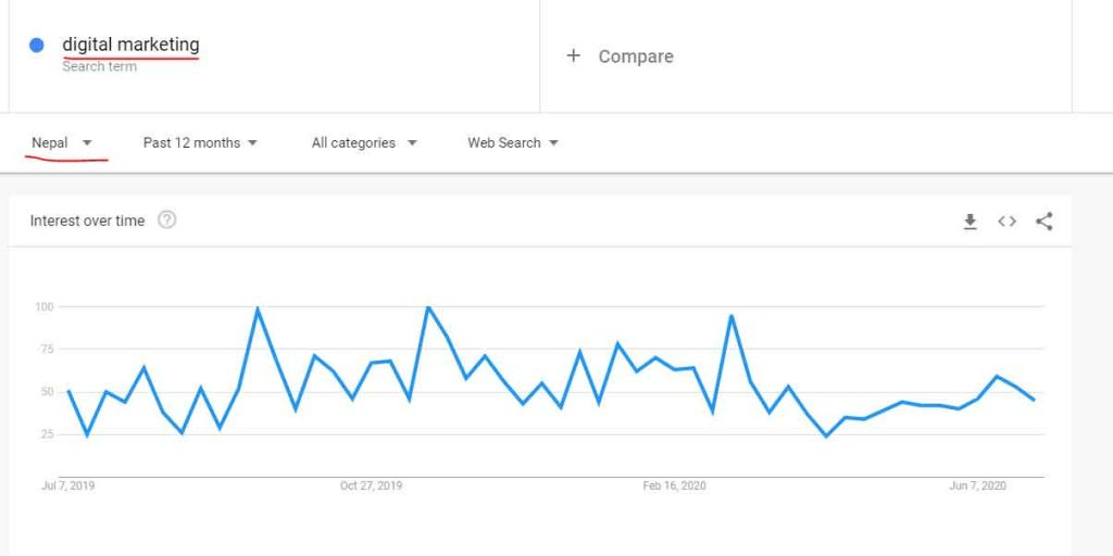 google trends for keyword idea-phtech