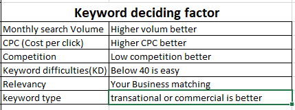 how to decide keyword for SEO-phtech