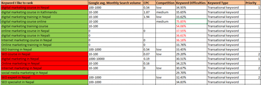 calculating keyword matrices for SEO-phtech