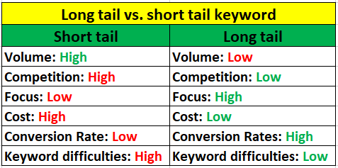 short tail and long tail keywords different